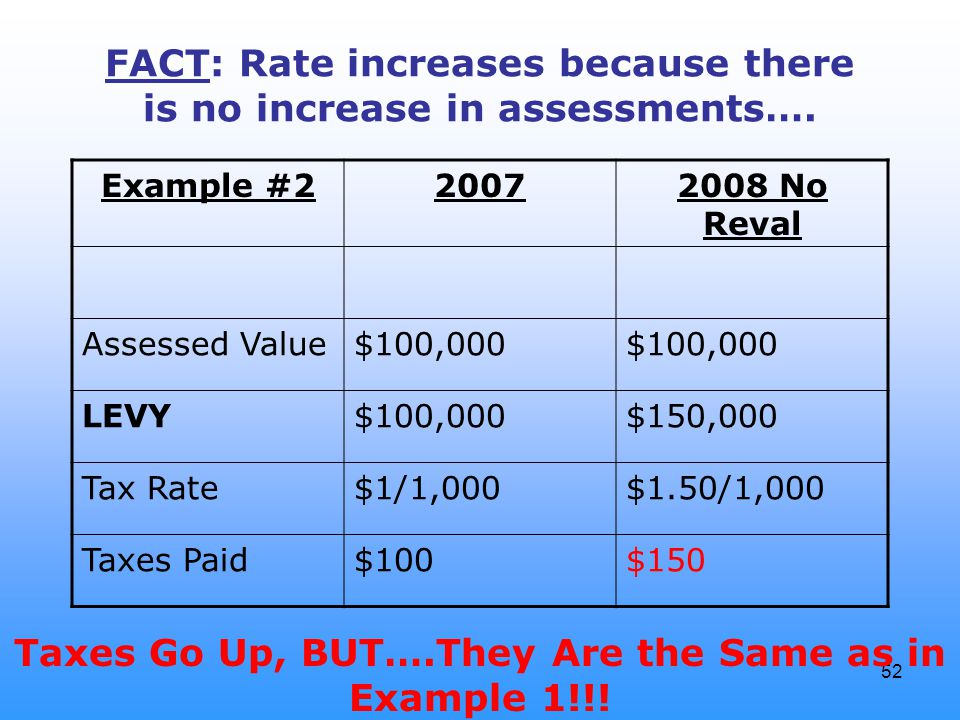 52 FACT: Rate increases because there is no increase in assessments…. Example #220072008 No Reval Assessed Value$100,000 LEVY$100,000$150,000 Tax Rate