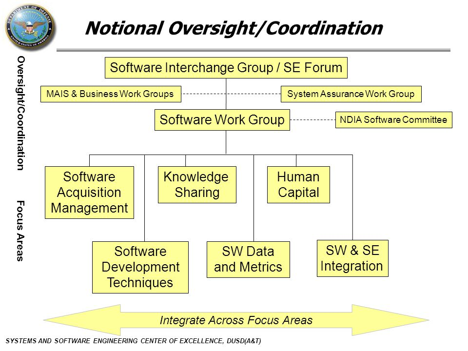 SYSTEMS AND SOFTWARE ENGINEERING CENTER OF EXCELLENCE, DUSD(A&T) Notional Oversight/Coordination Software Interchange Group / SE Forum NDIA Software Committee Software Acquisition Management Knowledge Sharing Human Capital System Assurance Work Group Software Work Group Focus Areas SW & SE Integration MAIS & Business Work Groups Software Development Techniques SW Data and Metrics Integrate Across Focus Areas Oversight/Coordination