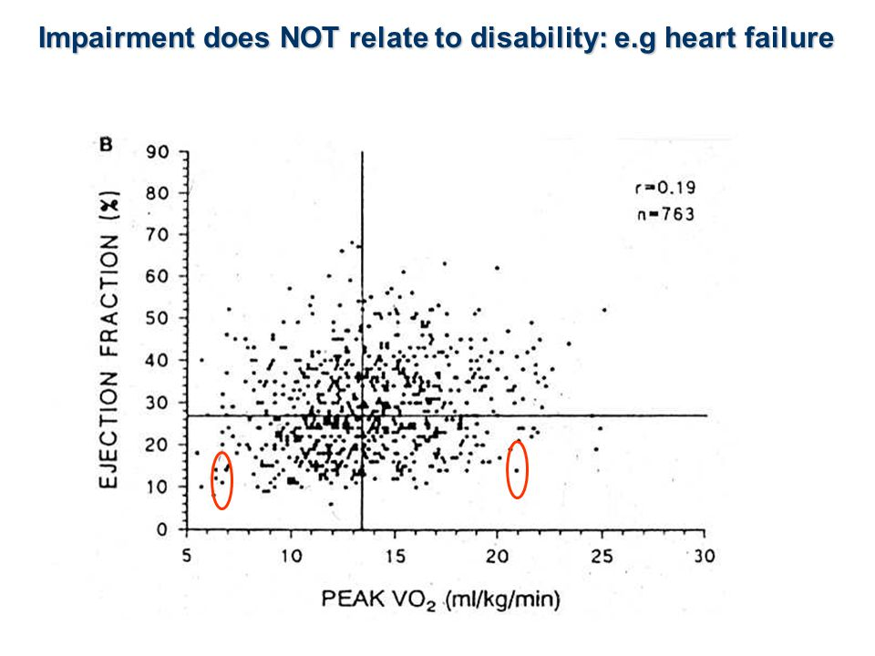 biomedical understanding of disability IMPAIRMENT = LESION, (% blockage of arteries, size of infarct, ejection fraction, etc.) DISABILITY = DIFFERENCE FROM WELL PEERS (functional ability, angina, anxiety, depression, work status etc.) Implicit belief - because impairment often causes disability correcting the impairment will correct the disability impairment impairment = the lesion disability disability = difference from age adjusted normal handicap handicap = the additional imposition of society