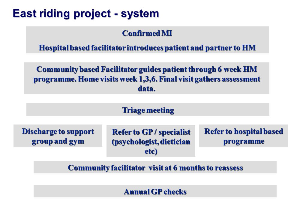 Angina Plan 68 142 randomised to treatment 90% at 6 month follow-up education session 74 6367 Lewin RJP, British Journal of General Practice, 2002, 52, 194-201 home based programme, a patient held manual & trained facilitator 30-60 minutes introduction session and 4, 10-15 minute phone calls / home /clinic visits, to set further goals, praise progress, encourage adherence Self Management - The Angina Plan