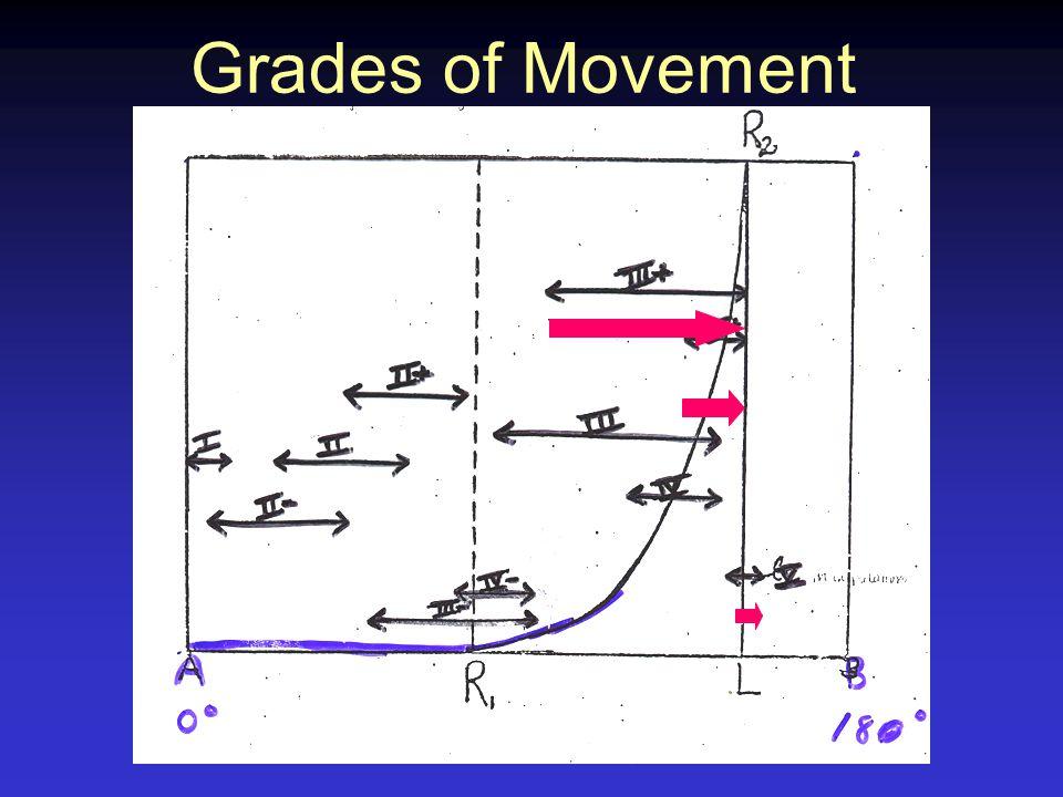 Grades of Movement