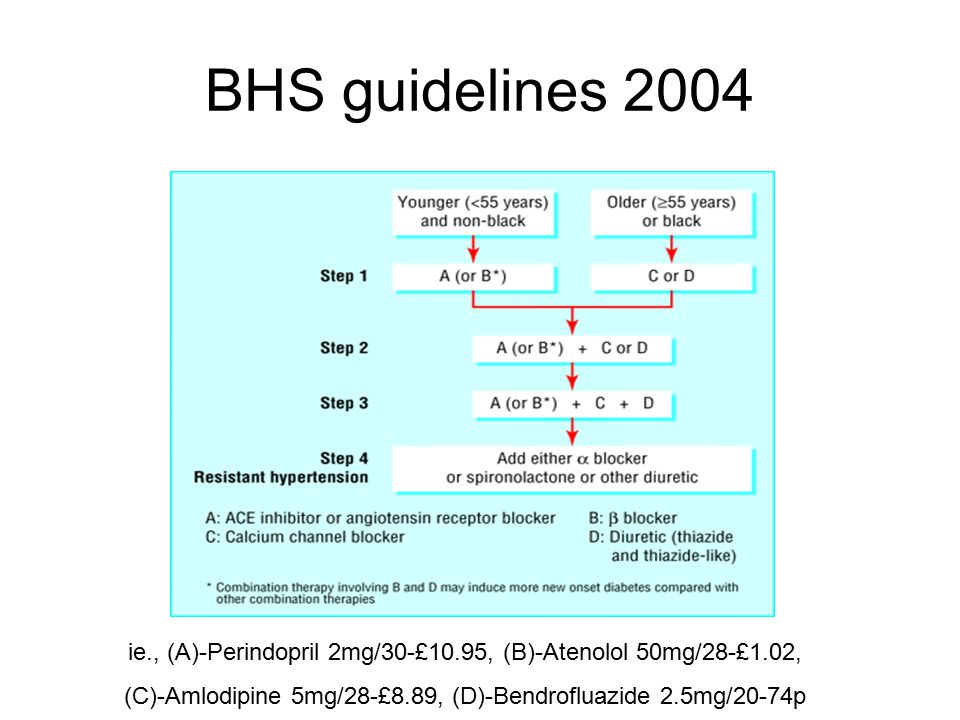 BHS guidelines 2004 ie., (A)-Perindopril 2mg/30-£10.95, (B)-Atenolol 50mg/28-£1.02, (C)-Amlodipine 5mg/28-£8.89, (D)-Bendrofluazide 2.5mg/20-74p