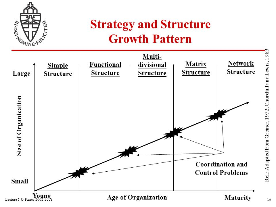 Lecture 1 © Furrer 2002-200816 Young Strategy and Structure Growth Pattern Maturity Age of Organization Size of Organization Small Large Coordination