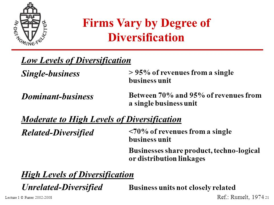 Lecture 1 © Furrer 2002-200821 Firms Vary by Degree of Diversification Single-business > 95% of revenues from a single business unit Low Levels of Div
