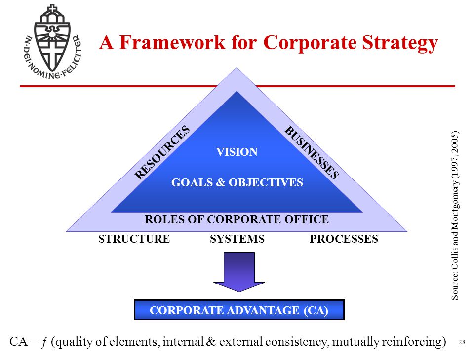 Lecture 1 © Furrer 2002-200828 A Framework for Corporate Strategy CA = ƒ (quality of elements, internal & external consistency, mutually reinforcing)