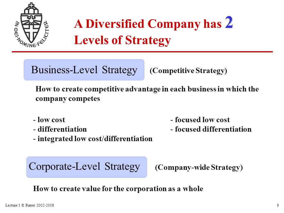 Lecture 1 © Furrer 2002-200810 What businesses should the corporation be in.