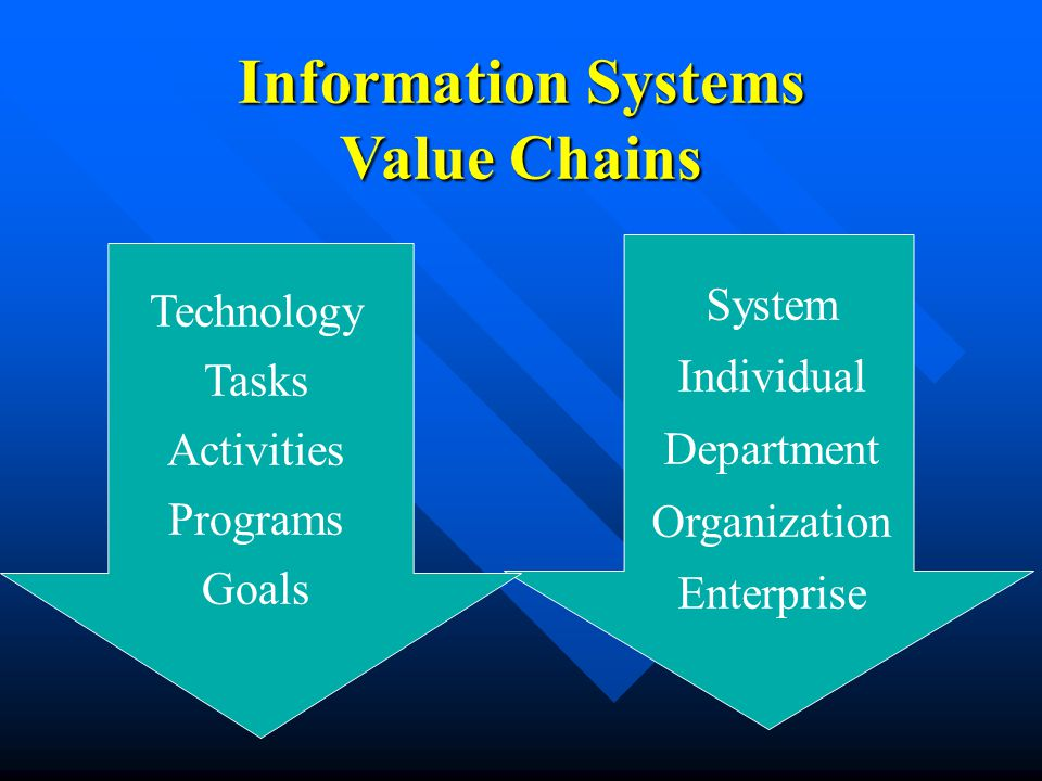 Information Systems Value Chains Technology Tasks Activities Programs Goals System Individual Department Organization Enterprise