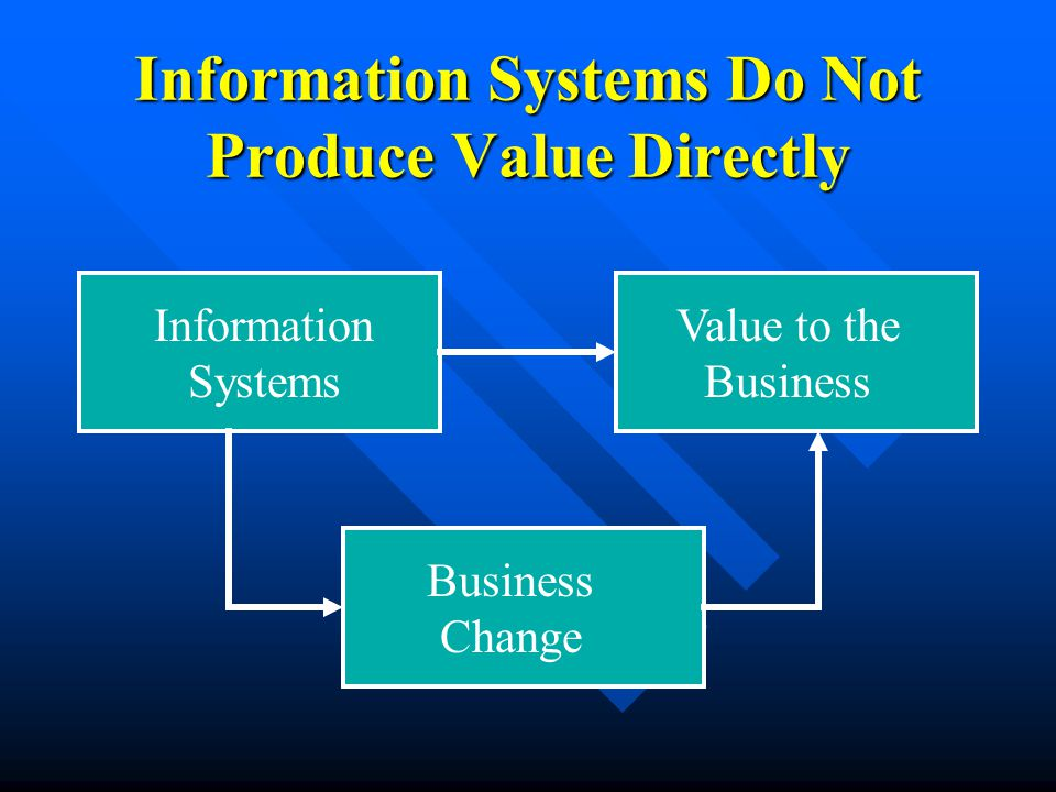 Information Systems Do Not Produce Value Directly Information Systems Value to the Business Business Change