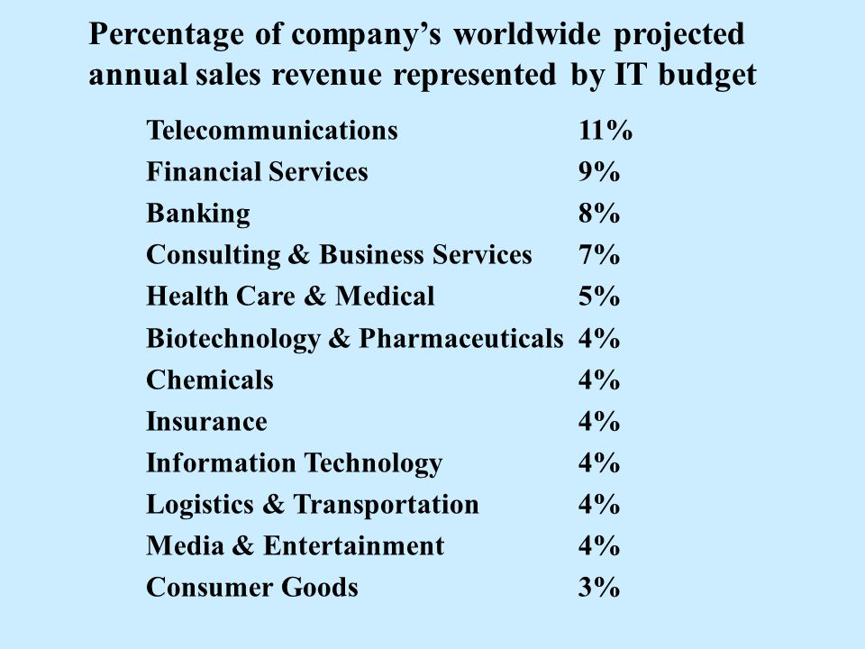 Telecommunications 11% Financial Services 9% Banking 8% Consulting & Business Services 7% Health Care & Medical 5% Biotechnology & Pharmaceuticals4% Chemicals4% Insurance4% Information Technology4% Logistics & Transportation4% Media & Entertainment4% Consumer Goods3% Percentage of company's worldwide projected annual sales revenue represented by IT budget