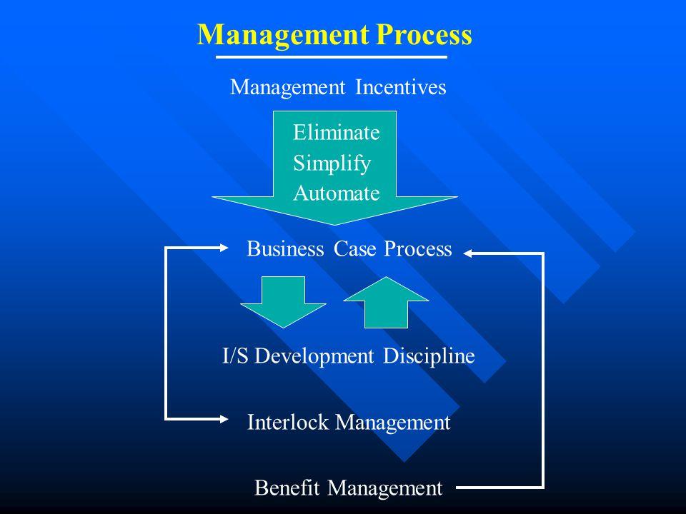 Management Process Management Incentives Eliminate Simplify Automate Business Case Process I/S Development Discipline Interlock Management Benefit Man