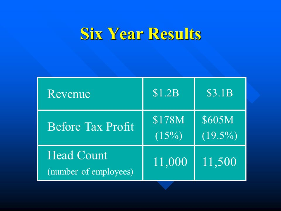 Six Year Results Revenue Before Tax Profit Head Count (number of employees) $1.2B$3.1B $178M (15%) $605M (19.5%) 11,00011,500