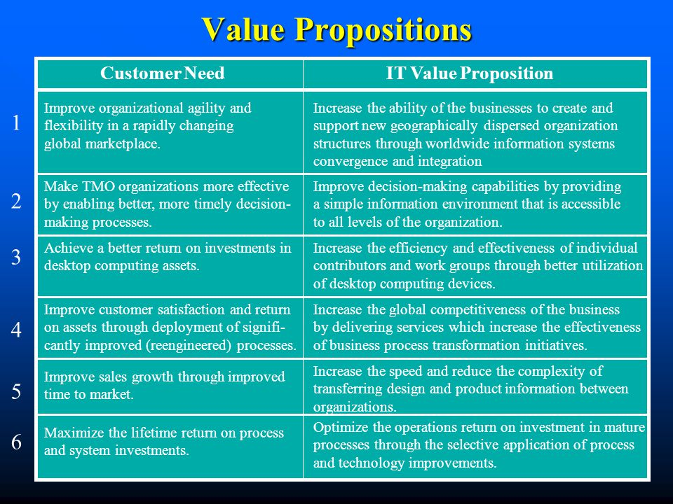 Value Propositions Customer NeedIT Value Proposition Improve organizational agility and flexibility in a rapidly changing global marketplace.