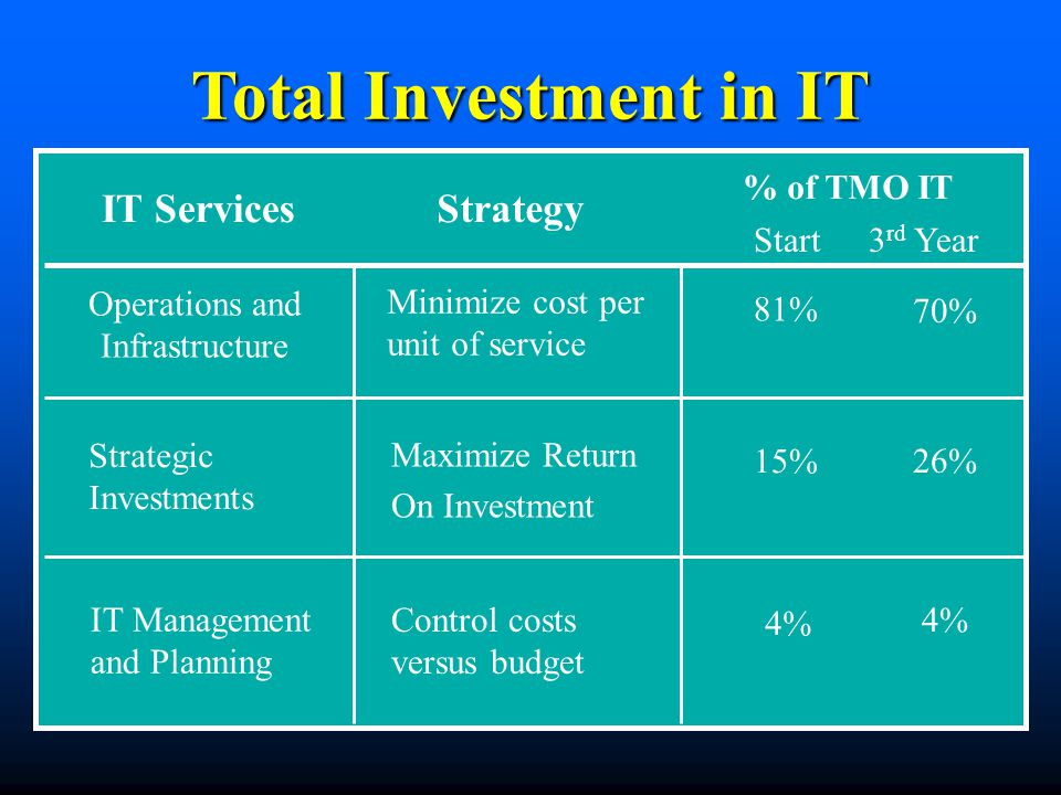 Total Investment in IT Minimize cost per unit of service 81% Strategic Investments 15% IT Management and Planning IT ServicesStrategy % of TMO IT 4% Operations and Infrastructure Start3 rd Year 70% Maximize Return On Investment 26% Control costs versus budget 4%