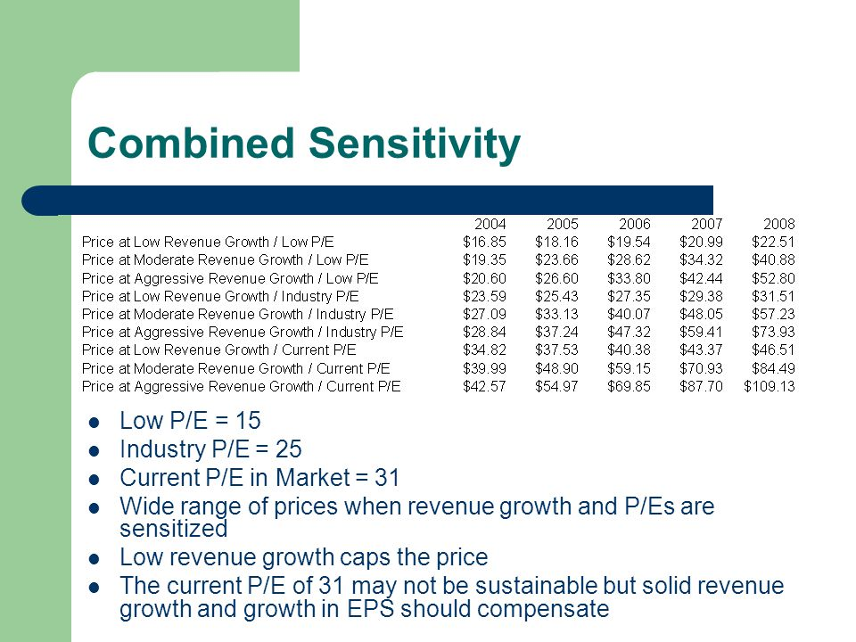 Combined Sensitivity Low P/E = 15 Industry P/E = 25 Current P/E in Market = 31 Wide range of prices when revenue growth and P/Es are sensitized Low revenue growth caps the price The current P/E of 31 may not be sustainable but solid revenue growth and growth in EPS should compensate