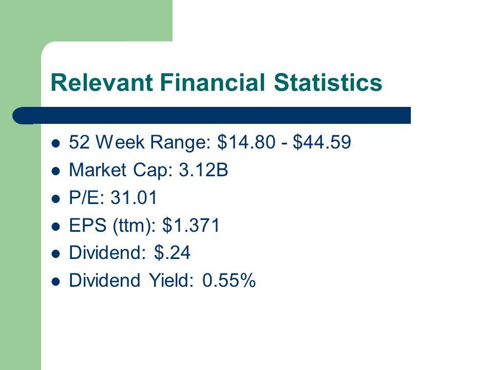Relevant Financial Statistics 52 Week Range: $14.80 - $44.59 Market Cap: 3.12B P/E: 31.01 EPS (ttm): $1.371 Dividend: $.24 Dividend Yield: 0.55%
