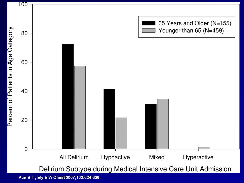 What is delirium? Pun B T, Ely E W Chest 2007;132:624-636