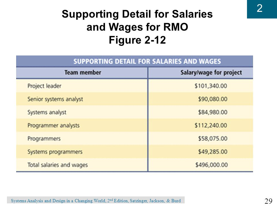 29 2 Systems Analysis and Design in a Changing World, 2 nd Edition, Satzinger, Jackson, & Burd Supporting Detail for Salaries and Wages for RMO Figure 2-12