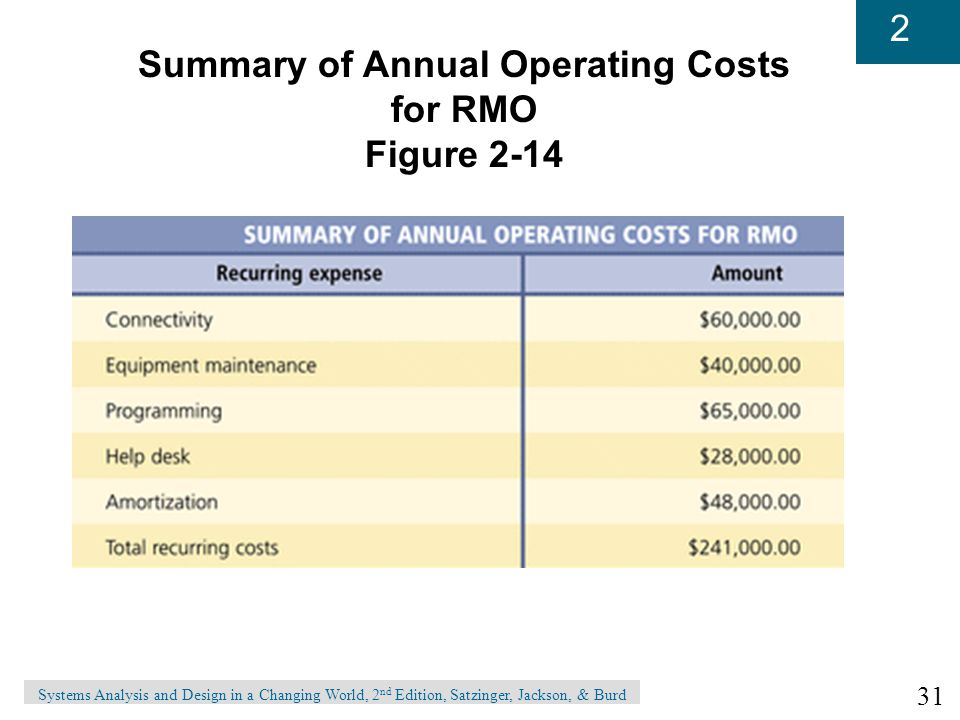 31 2 Systems Analysis and Design in a Changing World, 2 nd Edition, Satzinger, Jackson, & Burd Summary of Annual Operating Costs for RMO Figure 2-14