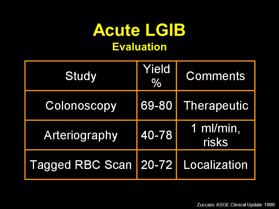 Acute LGIB Evaluation Zuccaro. ASGE Clinical Update. 1999.