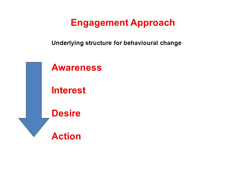 Engagement Approach Underlying structure for behavioural change Awareness Interest Desire Action