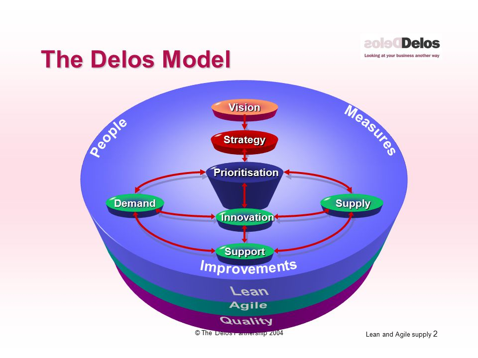 Lean and Agile supply 43 © The Delos Partnership 2004 The 5S's 1.Sort out 2.Simplify 3.Sweep 4.Standardise 5.Self discipline