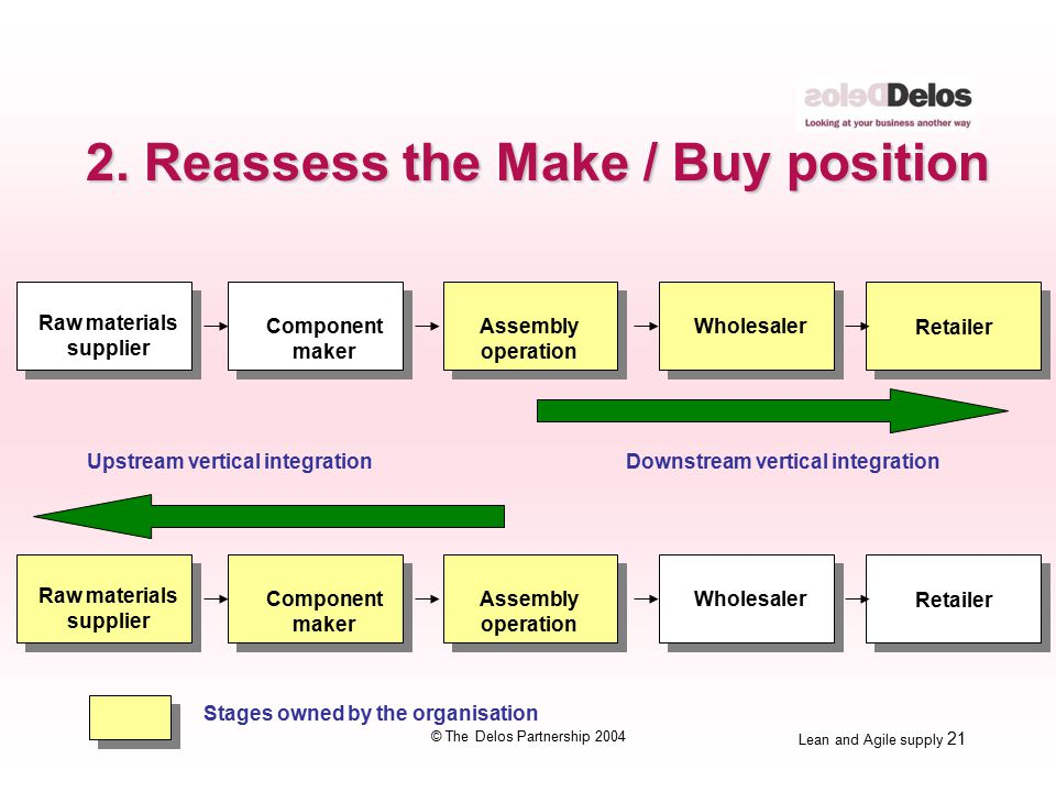 Lean and Agile supply 21 © The Delos Partnership 2004 Downstream vertical integration Raw materials supplier Component maker Assembly operation Wholesaler Retailer Raw materials supplier Component maker Assembly operation Wholesaler Retailer Upstream vertical integration Stages owned by the organisation 2.