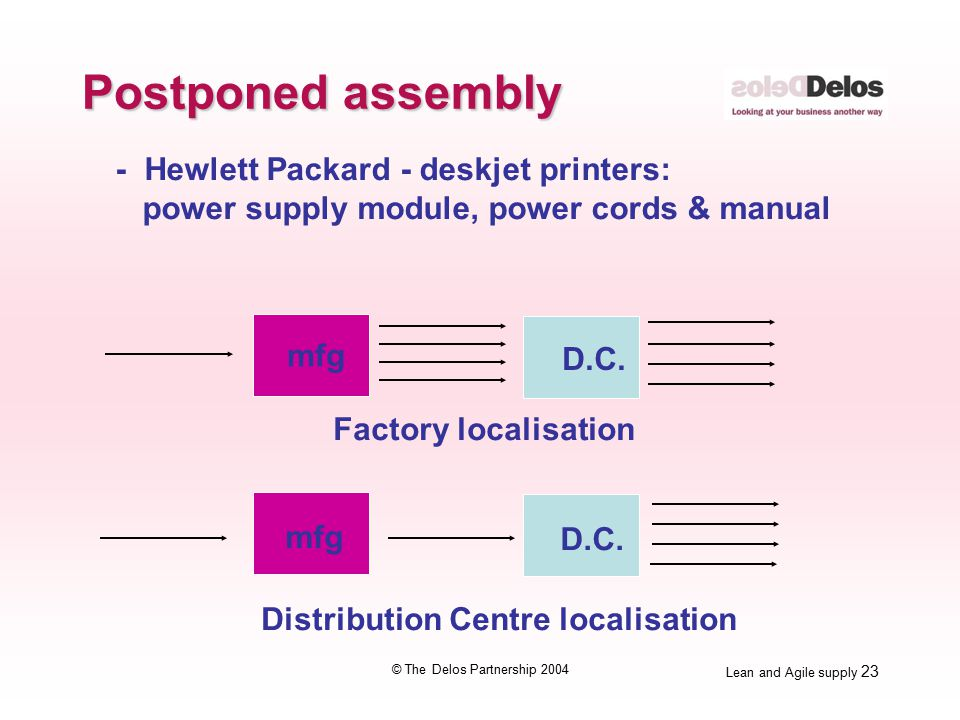 Lean and Agile supply 23 © The Delos Partnership 2004 - Hewlett Packard - deskjet printers: power supply module, power cords & manual mfg D.C.