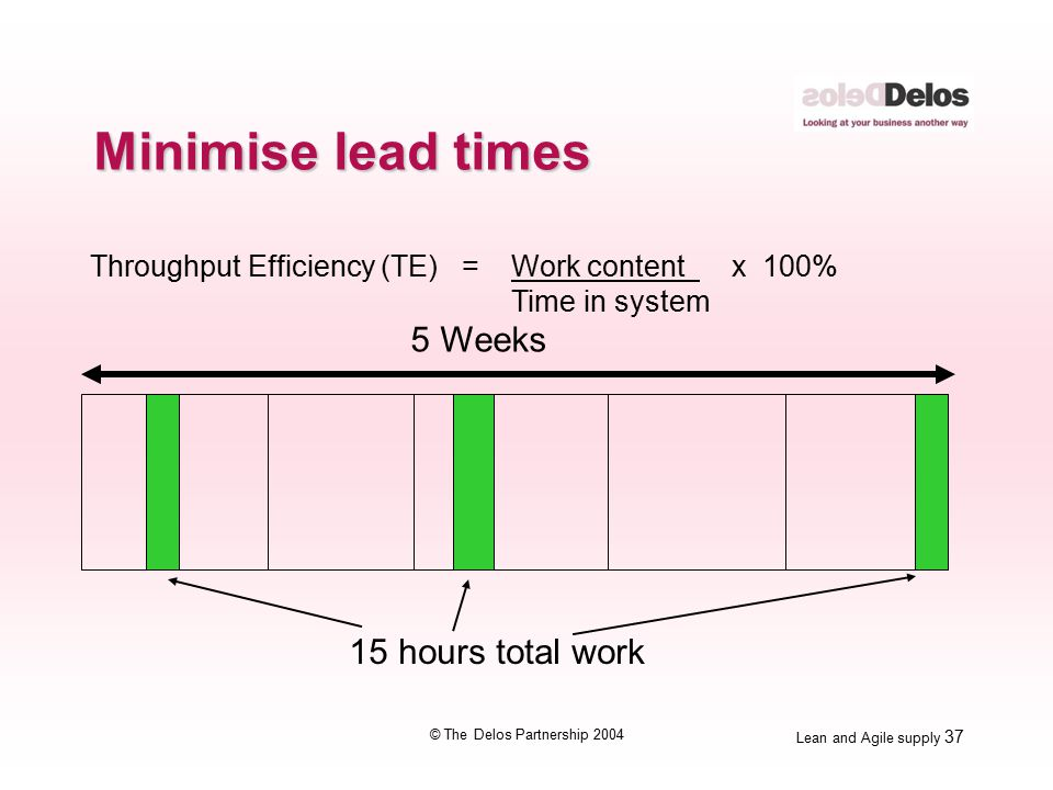 Lean and Agile supply 37 © The Delos Partnership 2004 Throughput Efficiency (TE) =Work content x 100% Time in system 5 Weeks 15 hours total work Minimise lead times