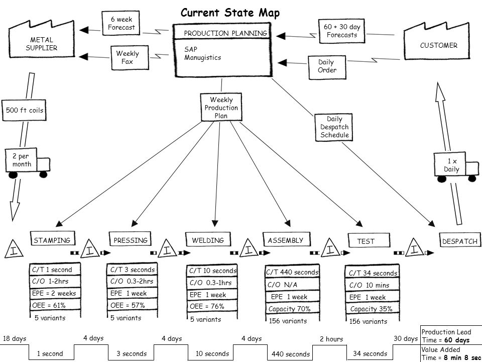 Lean and Agile supply 16 © The Delos Partnership 2004 5.