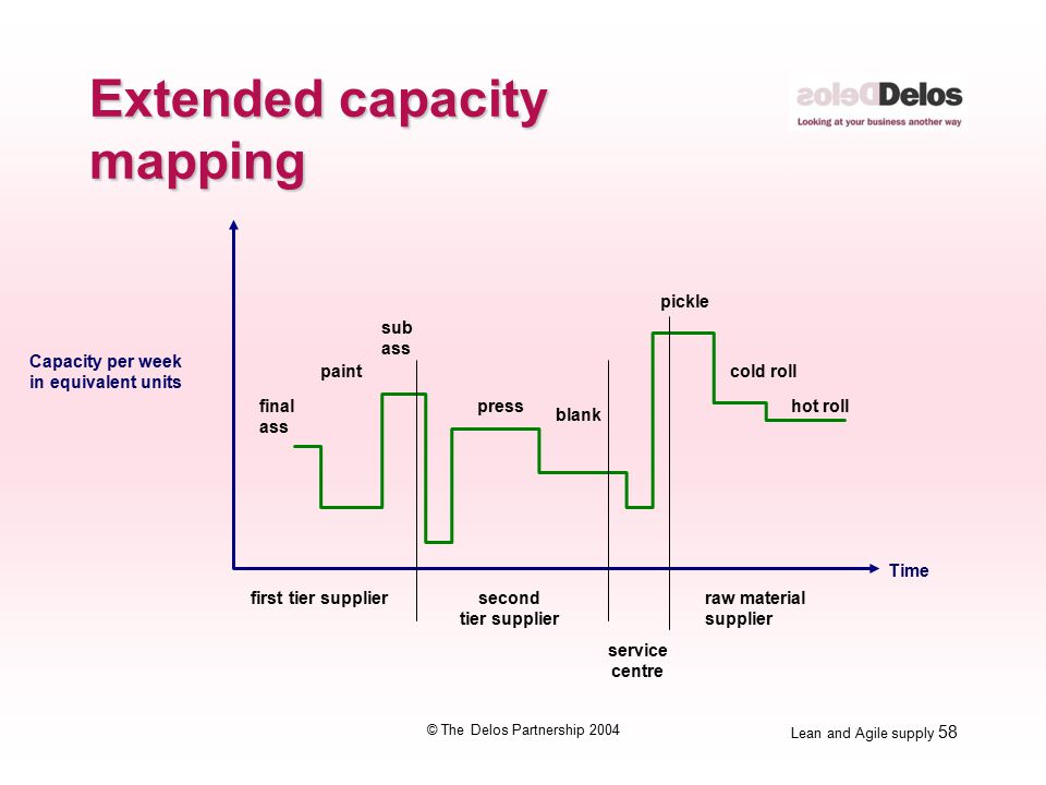 Lean and Agile supply 58 © The Delos Partnership 2004 Extended capacity mapping Capacity per week in equivalent units raw material supplier first tier supplier Time final ass paint sub ass press blank pickle cold roll hot roll service centre second tier supplier