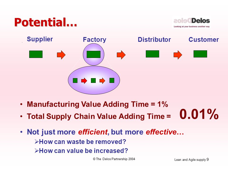 Lean and Agile supply 9 © The Delos Partnership 2004 Potential… Manufacturing Value Adding Time = 1% Total Supply Chain Value Adding Time = 0.01% Supplier Factory Distributor Customer Not just more efficient, but more effective…  How can waste be removed.