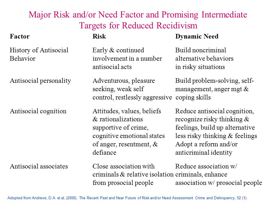 Major Risk and/or Need Factor and Promising Intermediate Targets for Reduced Recidivism FactorRiskDynamic Need History of AntisocialEarly & continued Build noncriminal Behaviorinvolvement in a number alternative behaviors antisocial actsin risky situations Antisocial personalityAdventurous, pleasureBuild problem-solving, self- seeking, weak self management, anger mgt & control, restlessly aggressive coping skills Antisocial cognitionAttitudes, values, beliefsReduce antisocial cognition, & rationalizations recognize risky thinking & supportive of crime, feelings, build up alternative cognitive emotional statesless risky thinking & feelings of anger, resentment, &Adopt a reform and/or defianceanticriminal identity Antisocial associatesClose association withReduce association w/ criminals & relative isolationcriminals, enhance from prosocial peopleassociation w/ prosocial people Adopted from Andrews, D.A.
