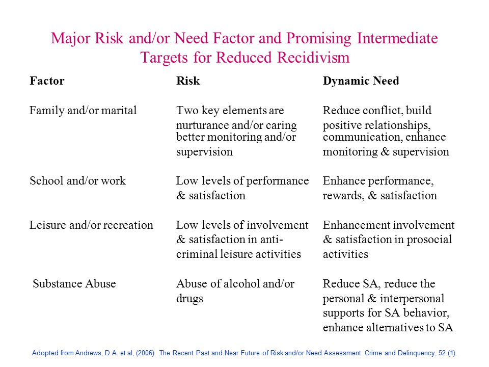 Major Risk and/or Need Factor and Promising Intermediate Targets for Reduced Recidivism FactorRiskDynamic Need Family and/or maritalTwo key elements areReduce conflict, build nurturance and/or caringpositive relationships, better monitoring and/orcommunication, enhance supervisionmonitoring & supervision School and/or workLow levels of performanceEnhance performance, & satisfactionrewards, & satisfaction Leisure and/or recreationLow levels of involvement Enhancement involvement & satisfaction in anti- & satisfaction in prosocial criminal leisure activitiesactivities Substance AbuseAbuse of alcohol and/orReduce SA, reduce the drugspersonal & interpersonal supports for SA behavior, enhance alternatives to SA Adopted from Andrews, D.A.