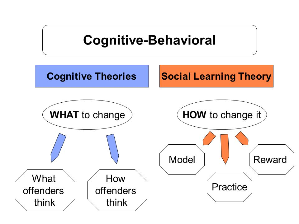 Cognitive-Behavioral Cognitive TheoriesSocial Learning Theory WHAT to changeHOW to change it What offenders think How offenders think Model Practice Reward