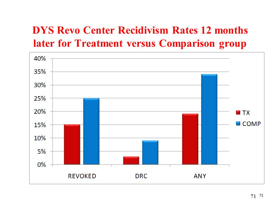71 DYS Revo Center Recidivism Rates 12 months later for Treatment versus Comparison group