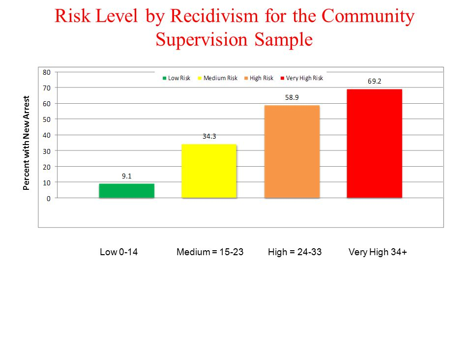 Risk Level by Recidivism for the Community Supervision Sample Percent with New Arrest Low 0-14 Medium = 15-23 High = 24-33 Very High 34+