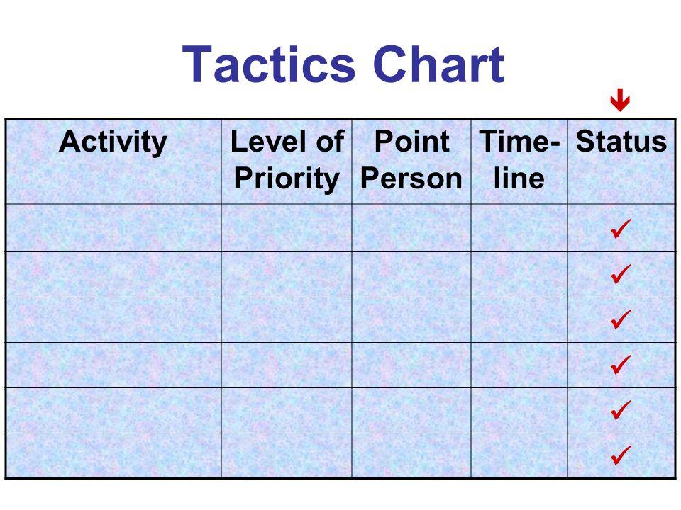 Tactics Chart ActivityLevel of Priority Point Person Time- line Status 