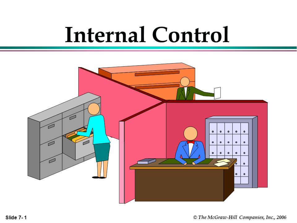 Slide 7- 22 © The McGraw-Hill Companies, Inc., 2006 To Test or Not to Test Controls We Test Controls When We Expect That: 1.We Will Be Able Rely on the Client's Internal Controls to Set Control Risk Below Maximum AND 2.Estimated Time Spent to Test Controls Will Be < the Reduction in Substantive Testing Time IF We Find the Controls to be Operating Effectively.