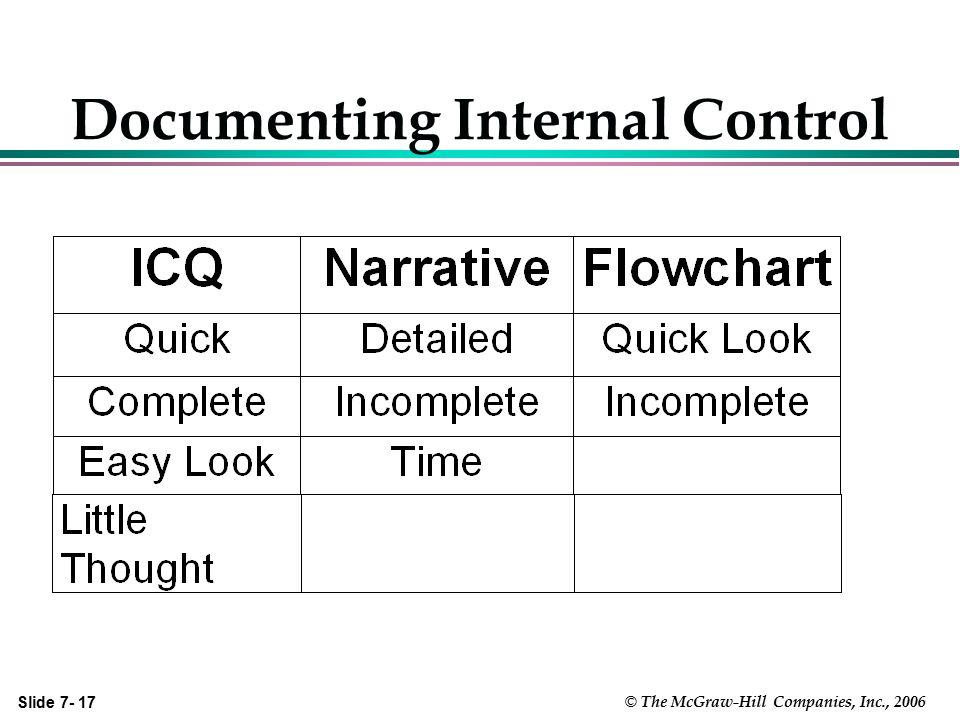 Slide 7- 17 © The McGraw-Hill Companies, Inc., 2006 Documenting Internal Control
