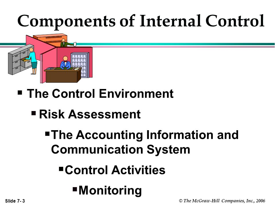 Slide 7- 4 © The McGraw-Hill Companies, Inc., 2006 Control Environment(Internal) l Integrity and ethical values l Commitment to competence l Board of directors or audit committee l Management philosophy and operating style l Organizational structure l Human resource policies and practices l Assignment of authority and responsibility