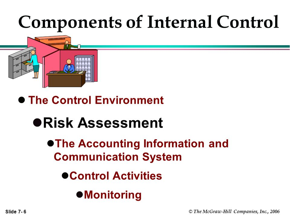 Slide 7- 27 © The McGraw-Hill Companies, Inc., 2006 Documentation Requirements  Understanding of Internal Controls  Assessed Level of Control Risk and the Combined Level of the Risk of Material Misstatements (IR + CR)  Basis for the Risk Assessment  Auditor's Response to the Risks and Link to Audit Procedures Performed  Use of Prior Years' Tests of Controls