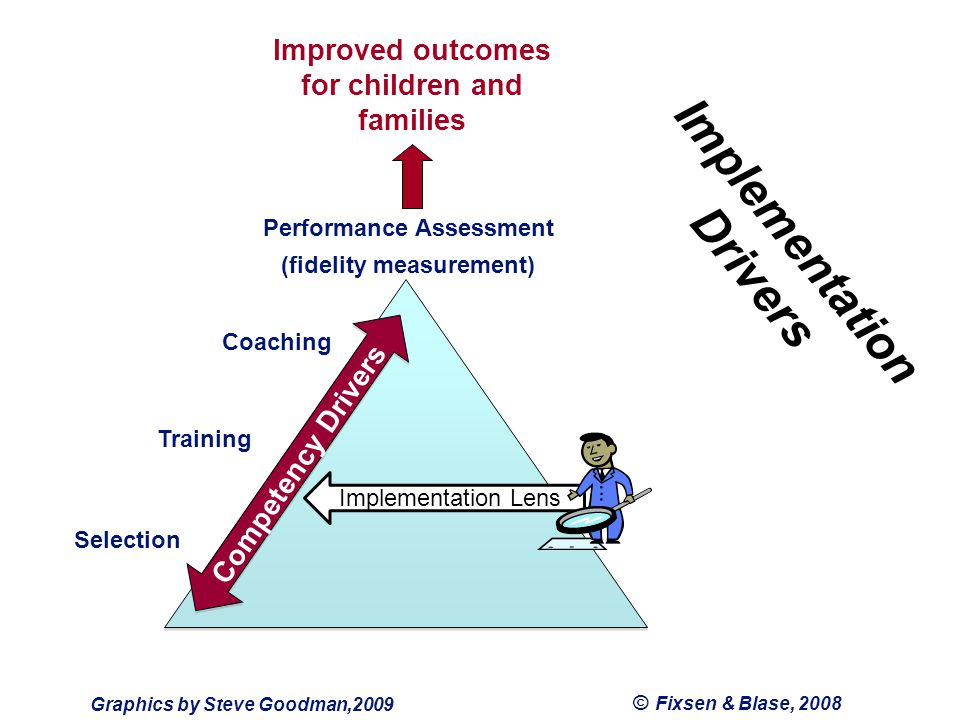 © Fixsen & Blase, 2008 Coaching Training Selection Competency Drivers Graphics by Steve Goodman,2009 Implementation Lens Implementation Drivers Performance Assessment (fidelity measurement) Improved outcomes for children and families