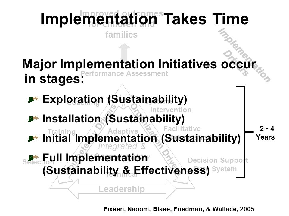Performance Assessment Coaching Training Selection Systems Intervention Facilitative Administration Decision Support Data System Adaptive Technical Integrated & Compensatory Competency Drivers Organization Drivers Leadership Improved outcomes for children and families Major Implementation Initiatives occur in stages: Exploration (Sustainability) Installation (Sustainability) Initial Implementation (Sustainability) Full Implementation (Sustainability & Effectiveness) Fixsen, Naoom, Blase, Friedman, & Wallace, 2005 Implementation Takes Time 2 - 4 Years