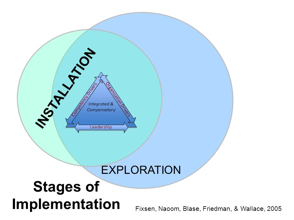 Stages of Implementation Fixsen, Naoom, Blase, Friedman, & Wallace, 2005 EXPLORATION INSTALLATION Integrated & Compensatory Competency Drivers Organization Drivers Leadership