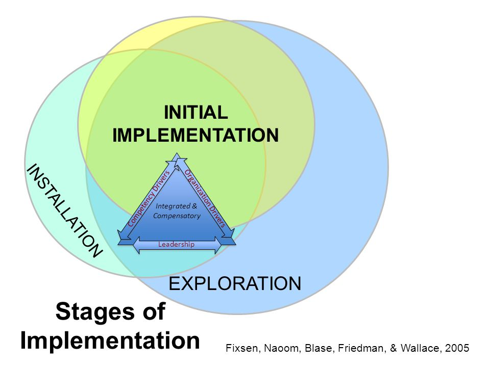 Stages of Implementation Fixsen, Naoom, Blase, Friedman, & Wallace, 2005 EXPLORATION INSTALLATION INITIAL IMPLEMENTATION Integrated & Compensatory Competency Drivers Organization Drivers Leadership