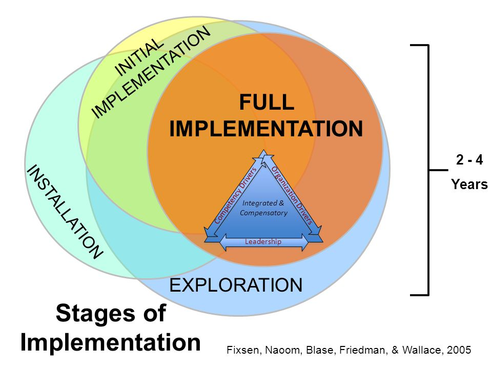 Stages of Implementation 2 - 4 Years Fixsen, Naoom, Blase, Friedman, & Wallace, 2005 EXPLORATION INSTALLATION INITIAL IMPLEMENTATION FULL IMPLEMENTATION Integrated & Compensatory Competency Drivers Organization Drivers Leadership