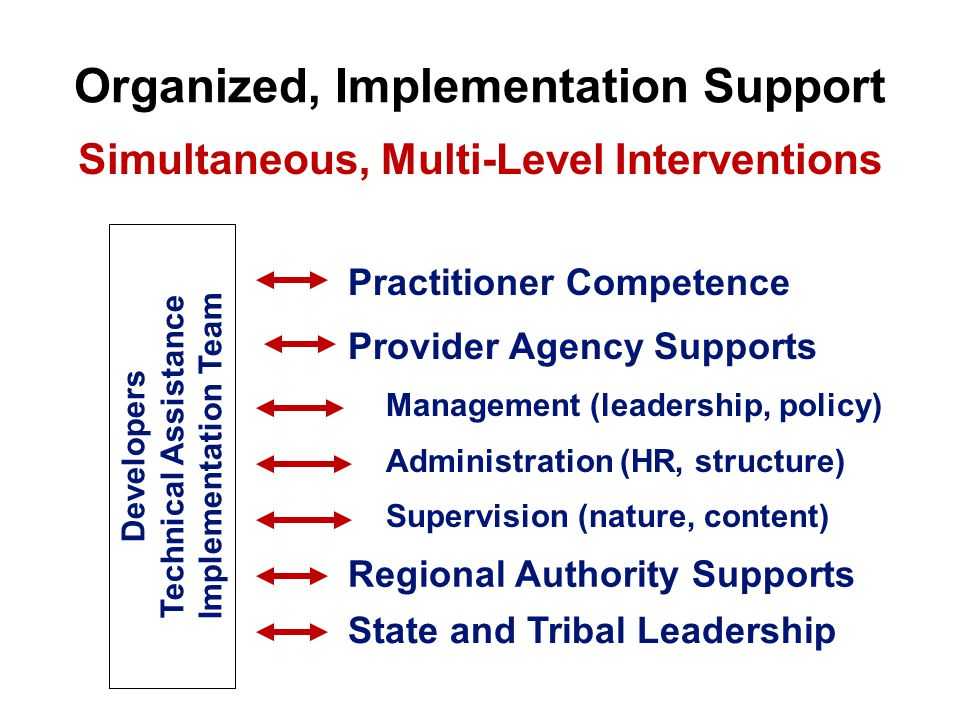 Organized, Implementation Support Provider Agency Supports Management (leadership, policy) Administration (HR, structure) Supervision (nature, content) Practitioner Competence State and Tribal Leadership Regional Authority Supports Developers Technical Assistance Implementation Team Simultaneous, Multi-Level Interventions