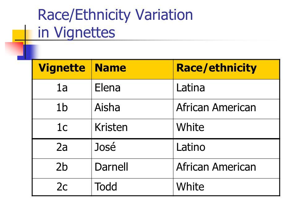 Race/Ethnicity Variation in Vignettes VignetteNameRace/ethnicity 1aElenaLatina 1bAishaAfrican American 1cKristenWhite 2aJoséLatino 2bDarnellAfrican American 2cToddWhite