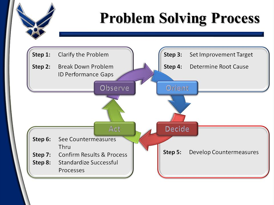 Step 8: Standardize Successful Processes – Most commonly skipped – Answer these questions: What is needed to standardize improvements.