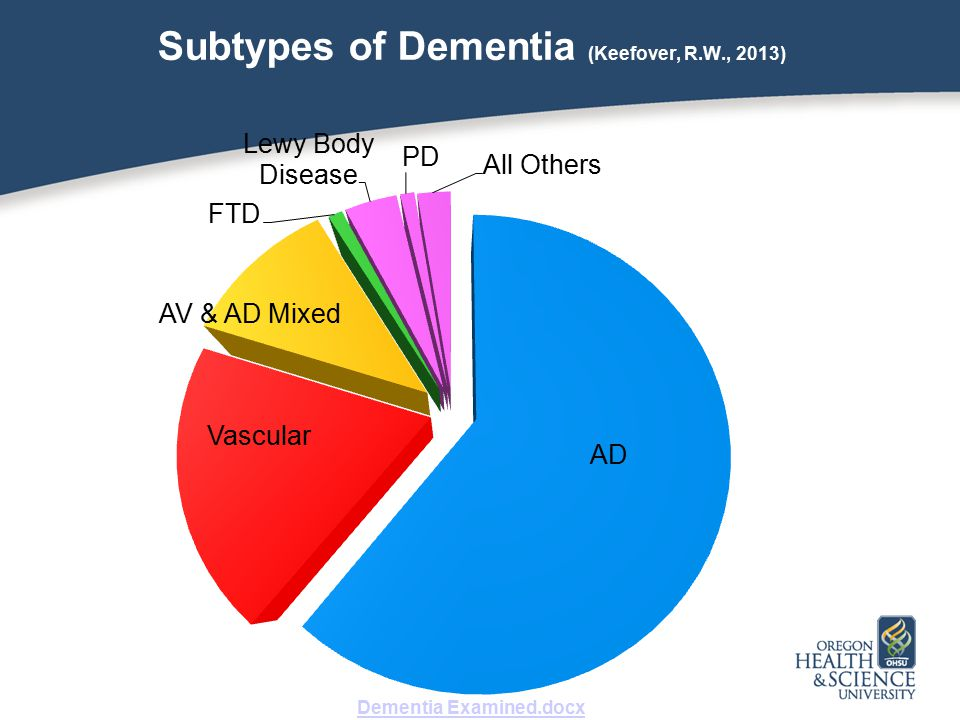 Subtypes of Dementia (Keefover, R.W., 2013) Dementia Examined.docx Dementia Examined.docx